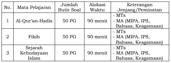 Jumlah butir soal dan alokasi waktu UAMBN