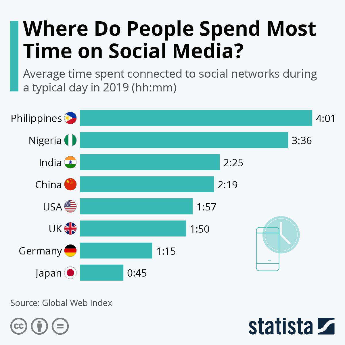 Social media usage #Infographic
