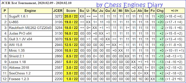 JCER Tournament 2020 - Page 2 2020.02.09.JCERTestTournament
