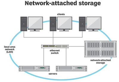 Apa itu NAS (Network Attached Storage)?