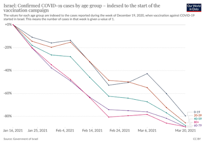 Decline in COVID in Israel after vaccination Graph showing all age groups cases declining rapidly