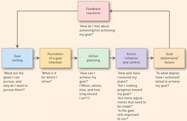 FIGURE Goal setting and goal pursuit in consumer behaviour Source : Adapted from Richard P. Bagozzi and Utpal Dholakia, 'Goal Setting and Goal Striving in Consumer Behavior', Journal of Marketing , 63, 1999, 21.
