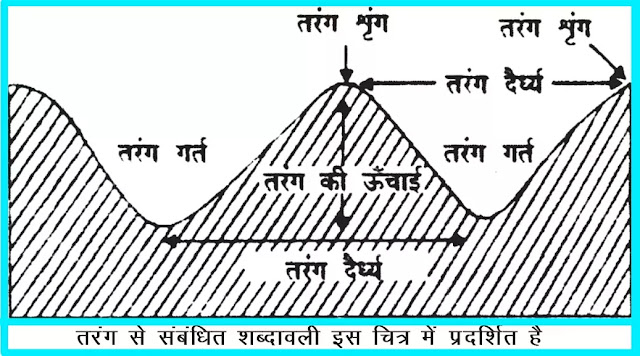 11 class Geography Notes In Hindi Chapter 14 Movements of Ocean Water