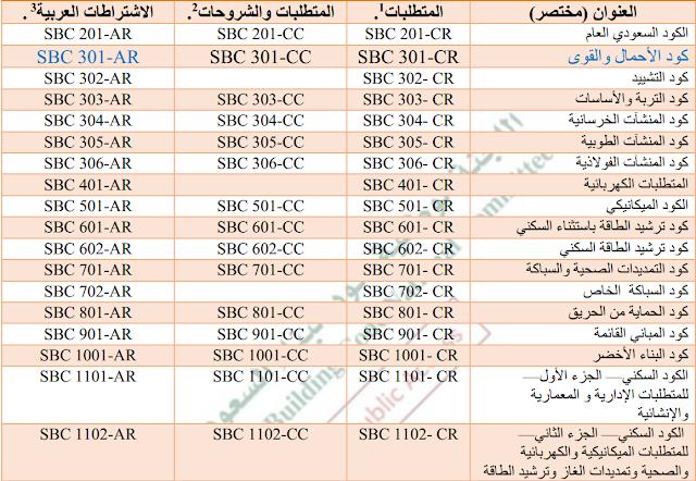 """تحديث الكود السعودي الجديد """" أبرز النقاط الهامة """" 7-2021"""