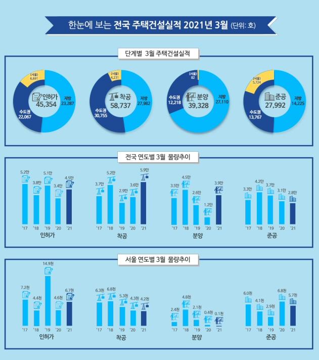 2021년 3월 주택 인허가 전국 45,354호, 전년동월 대비 34.8% 증가