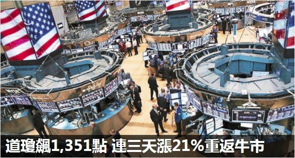 道瓊飆1,351點 連三天漲21%重返牛市 市場寄望刺激政策