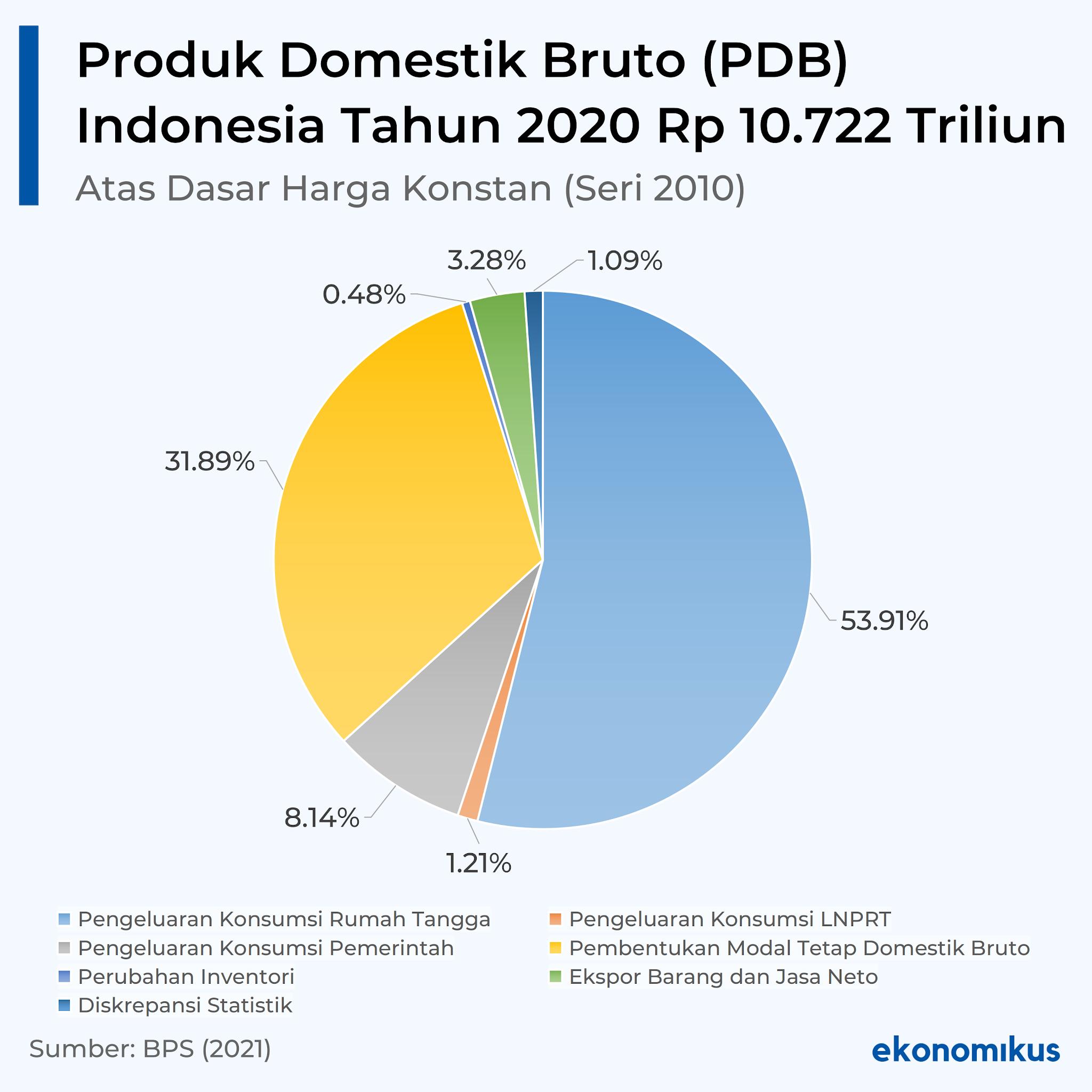 Produk Domestik Bruto (PDB) Indonesia Tahun 2020 Atas Dasar Harga Konstan