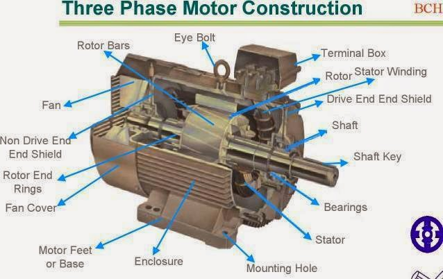 Three Phase Motor Construction - Electrical Engineering World