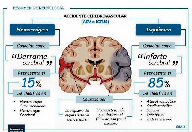 """¿Has escuchado alguna vez las frases comunes de """"Derrame"""" o """"Infarto"""" Cerebral? Te explicamos de forma breve la diferencia entre estas dos patologías."""