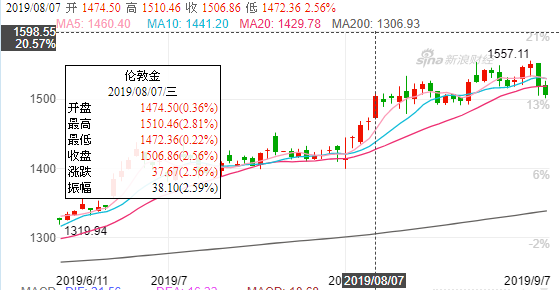 Finance sina cn futures quotes
