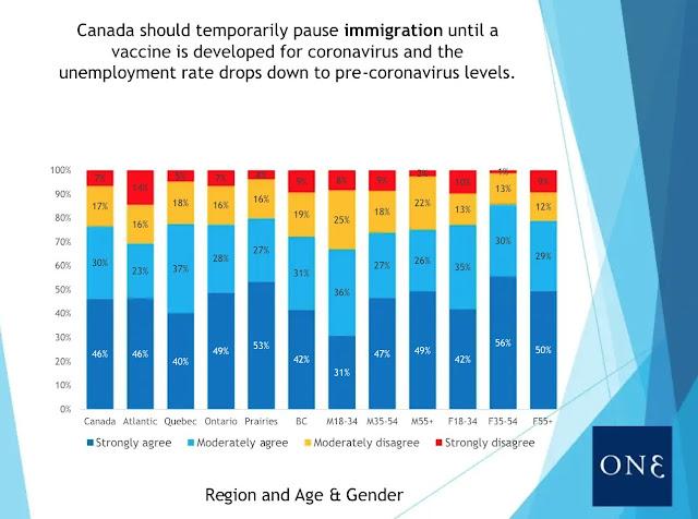 77% des Québécois souhaitent la fin de l'immigration en attendant la fin du chômage de masse