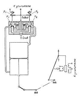 Схема управления гидравлического исполнительного механизма типа ГИМ