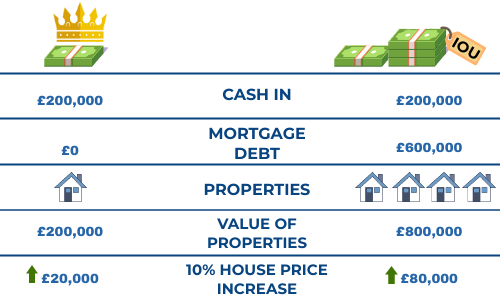 cash in, mortgage debt,  properties, value of properties, 10 percent house price increase