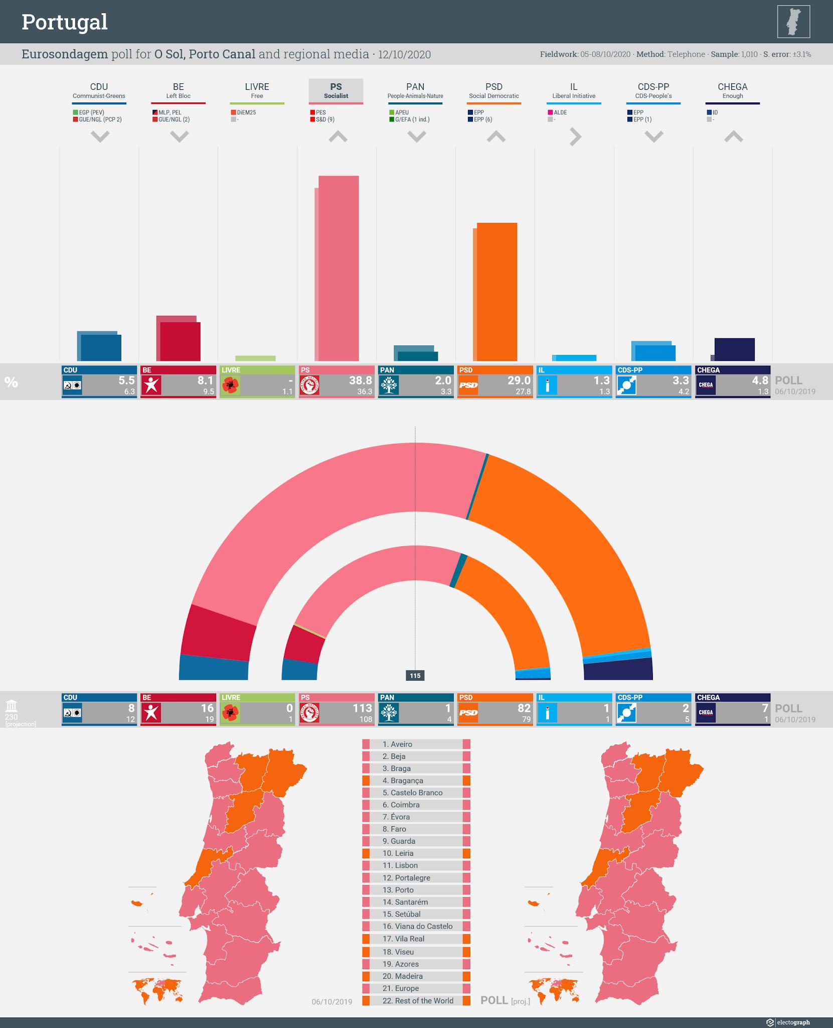 PORTUGAL: Eurosondagem poll chart for Sol and Porto Canal, 12 October 2020