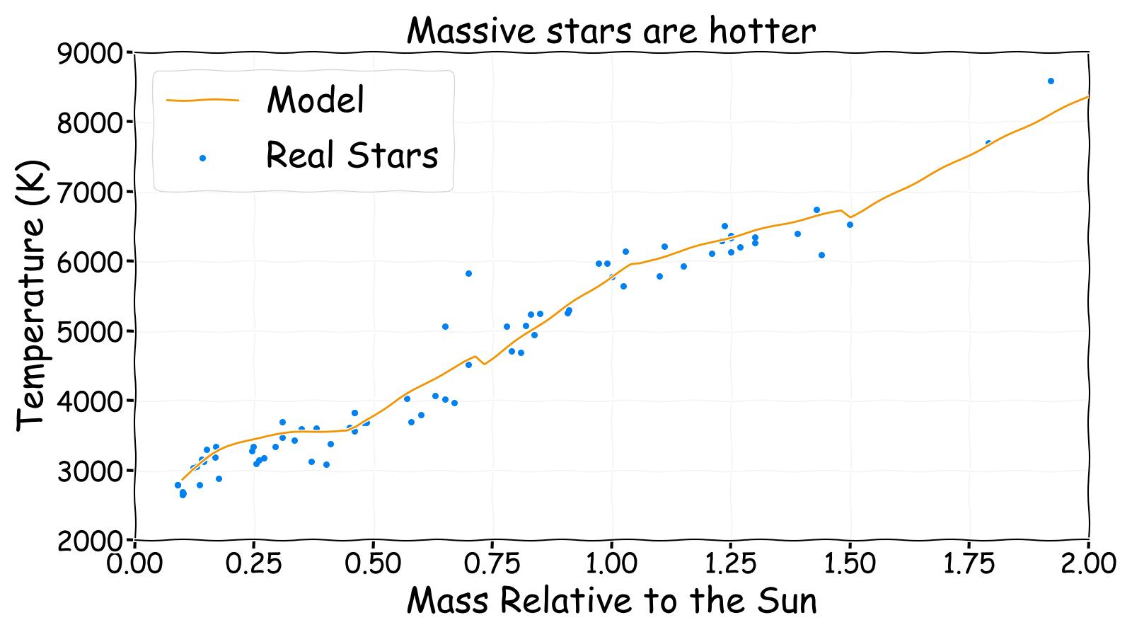 Massive stars are hotter