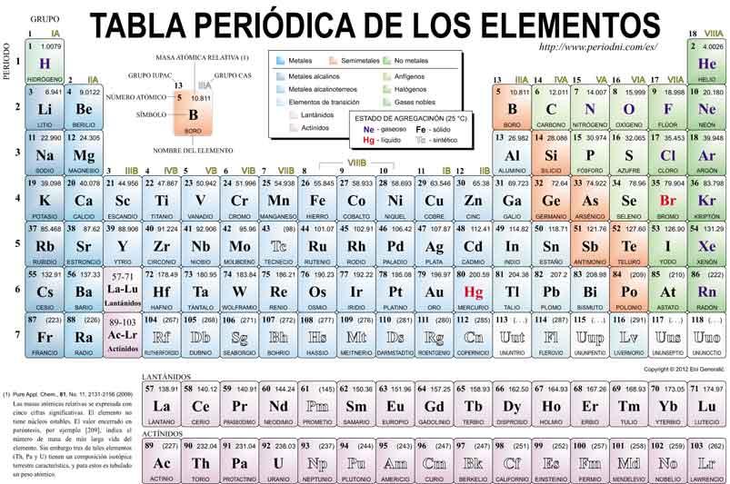 Paladio y benceno tabla periodica vacia para imprimir imagui tabla tabla periodica en blanco para rellenar pdf urtaz Images