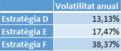 volatilitat estratègies d'inversió, versió 2