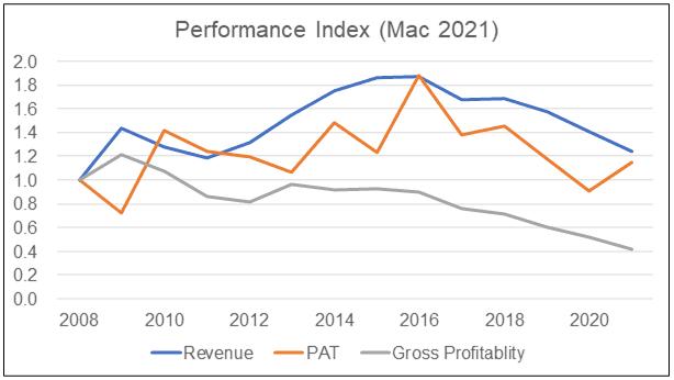 Asia File Performance Index 2021