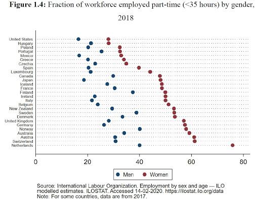 ECONOMISTA CONVERSÁVEL: Os americanos estão trabalhando demais? 4