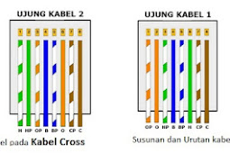 Susunan dan Fungsi Kabel Straight dan Cross