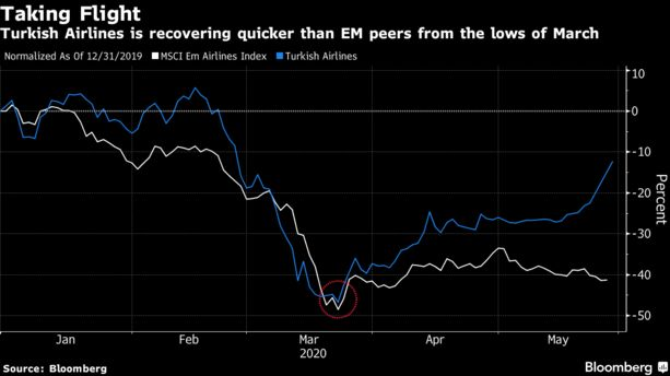 Turkish Airlines Rides Tailwinds for Peer-Beating Stock Recovery - Bloomberg