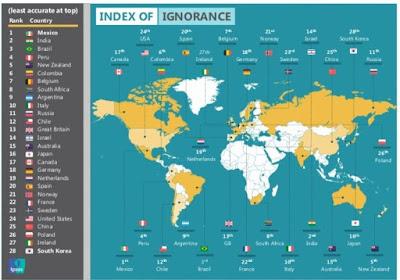 Pesquisa elege Brasil como terceiro país mais ignorante do mundo, resultado da pátria educadora