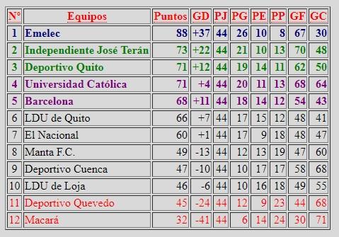 tabla posiciones ecuador 2013