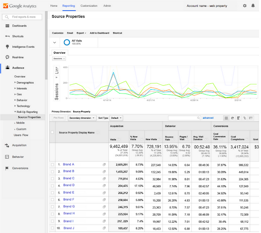 Google Analytics Premium launches executive-level business reporting  - Analytics Blog
