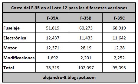 REEMPLAZO PARA EL SISTEMA F-16 FIGHTING FALCON DE LA AVIACION MILITAR BOLIVARIANA - Página 28 F-35%2Bcoste%2Bpor%2Bcomponentes