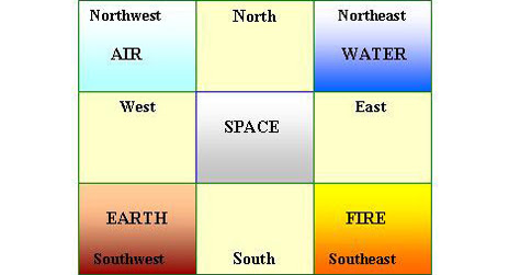 Vastu For Living Room – Let The Positive Energy Enter Your Home.