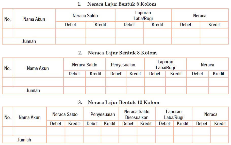 Neraca Lajur (Work Sheet) 6 kolom