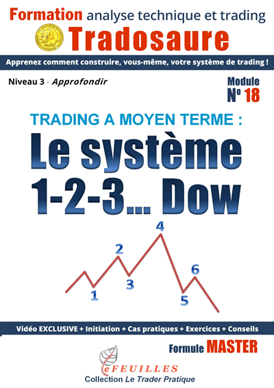 dow-systeme-123-reversal-trading