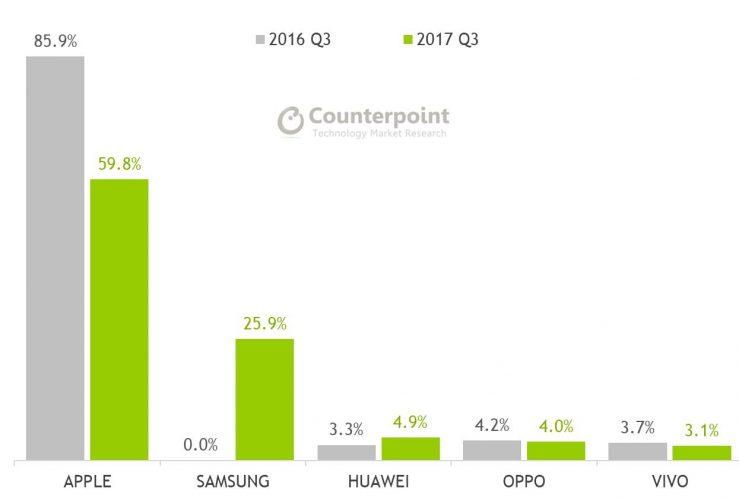 آبل تسيطر على أرباح مبيعات الهواتف الذكية في الربع الثالث من العام