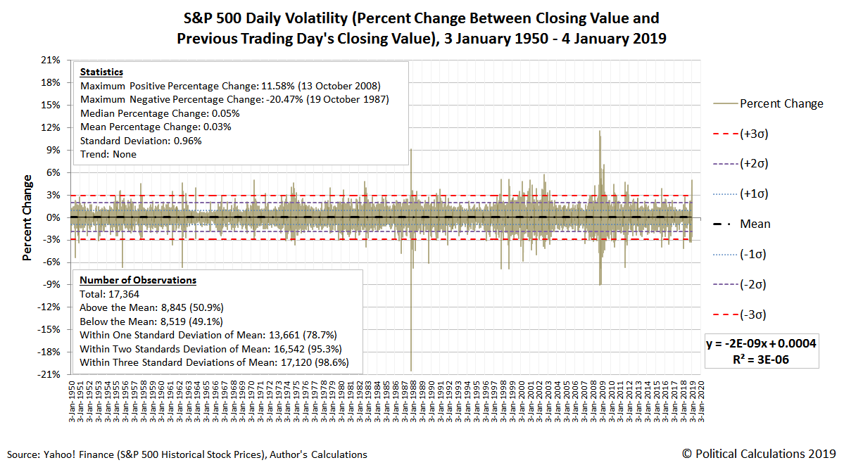 S&P 500 Daily Volatility (Percent Change Between Closing Value and Previous Trading Day's Closing Value), 3 January 1950 - 4 January 2019