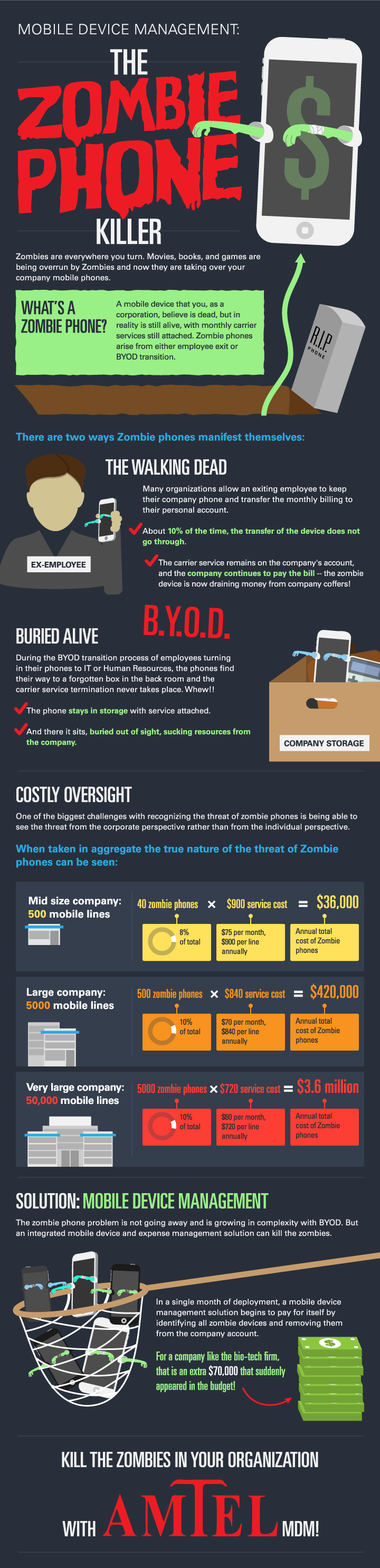Mobile-Device-Management-The-Zombie-Phone-Killer   #Infographic