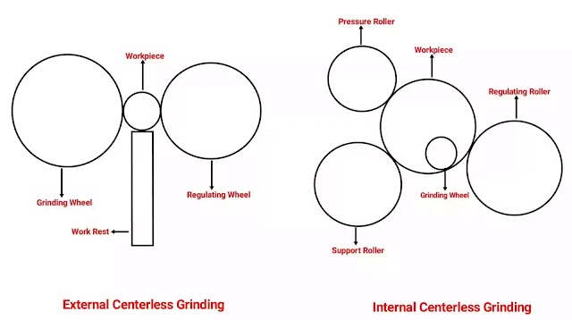 Types of Centerless Grinding and Their Uses, Advantage