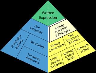 9 Strategi Mengajar untuk Meningkatkan Penulisan Siswa