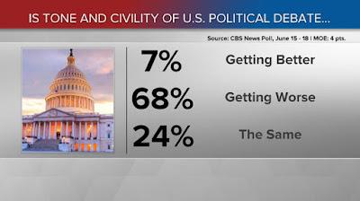 political civility poll