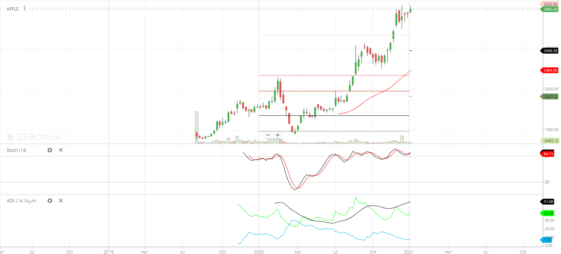 Affle share price