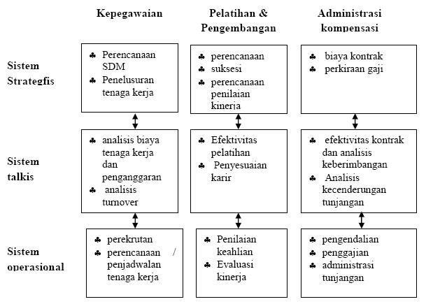 Sistem Fungsional Bisnis pada Mata Kuliah Sistem Informasi