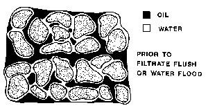 خاصية التشبع في الصخور | Saturation