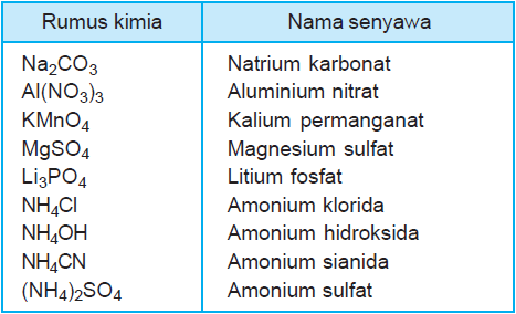 Tata Nama Senyawa Biner