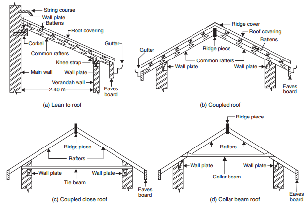 Single Roofs-roofconstruction-terminology.blogspot.com
