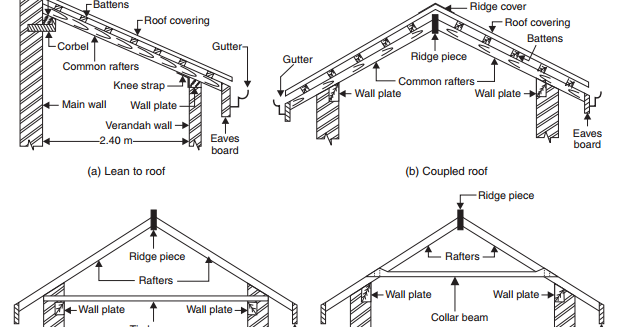 What Are The Different Type Of Roof All Theory About