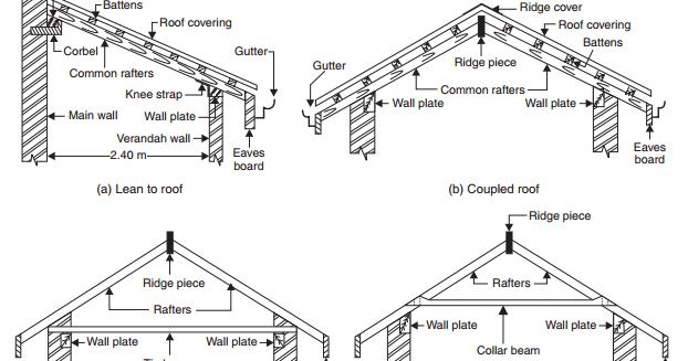 K Single Roofing
