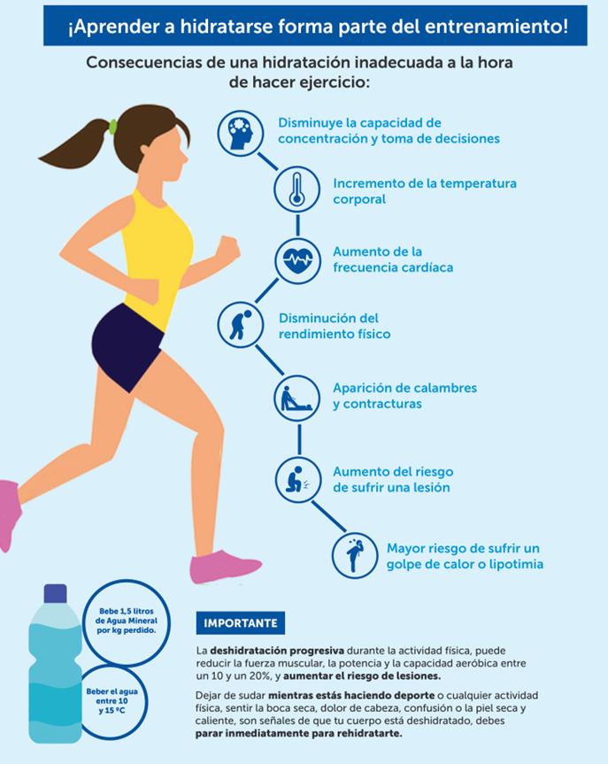 #INFOGRAFÍA | !Aprender a hidratarse forma parte del entrenamiento!