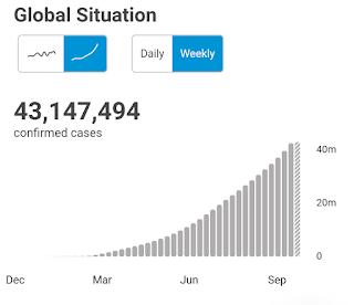 Graf kumulatif mingguan Covid-19 global