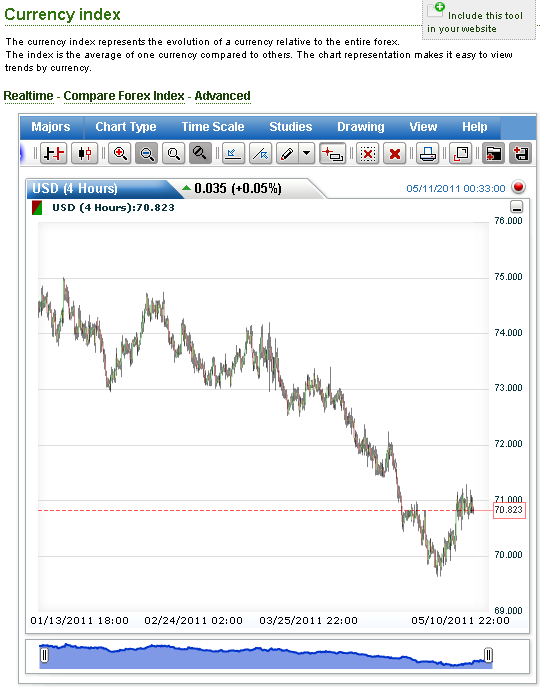 also forexpros usd inr live chart rh coolofilesub