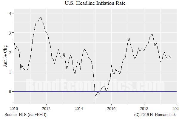Chart: U.S. CPI Inflation