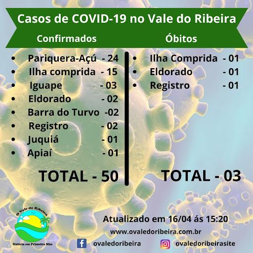 O Vale do Ribeira soma 50 casos confirmados positivos do Coronavírus - Covid-19